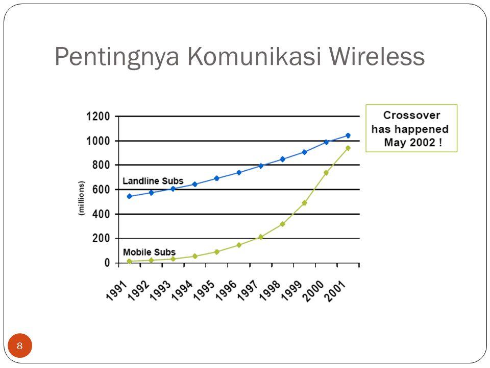 Pentingnya Komunikasi Wireless 8