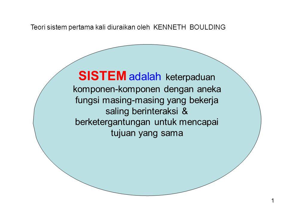 1 SISTEM adalah keterpaduan komponen-komponen dengan aneka fungsi masing-masing yang bekerja saling berinteraksi & berketergantungan untuk mencapai tu