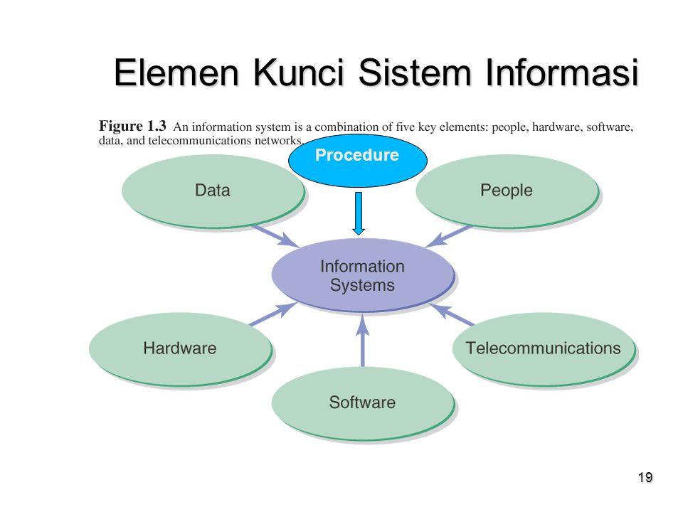19 Elemen Kunci Sistem Informasi Procedure