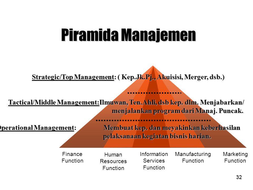 32 Piramida Manajemen Finance Function Human Resources Function Information Services Function Manufacturing Function Marketing Function Strategic/Top