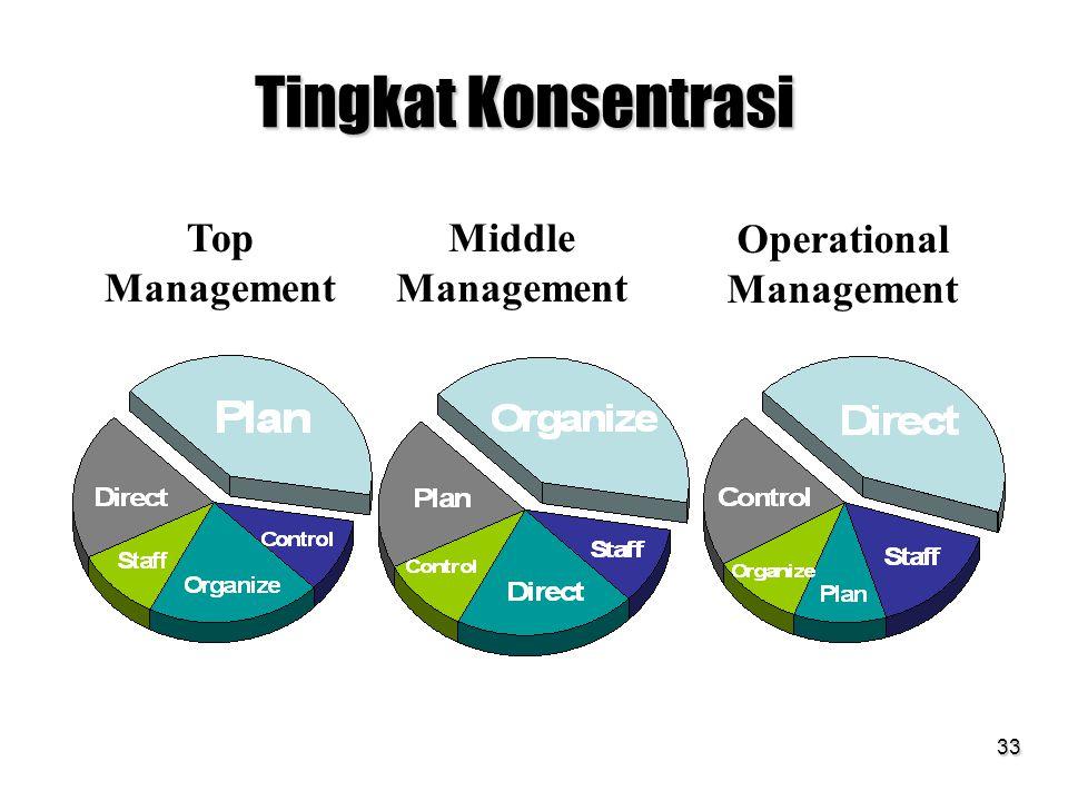 33 Tingkat Konsentrasi Top Management Middle Management Operational Management