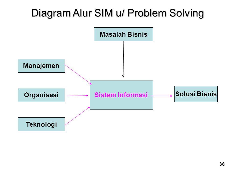 36 Diagram Alur SIM u/ Problem Solving Masalah Bisnis Manajemen Organisasi Teknologi Sistem Informasi Solusi Bisnis