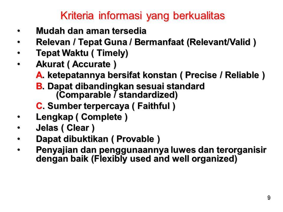 9 Kriteria informasi yang berkualitas Mudah dan aman tersediaMudah dan aman tersedia Relevan / Tepat Guna / Bermanfaat (Relevant/Valid )Relevan / Tepa