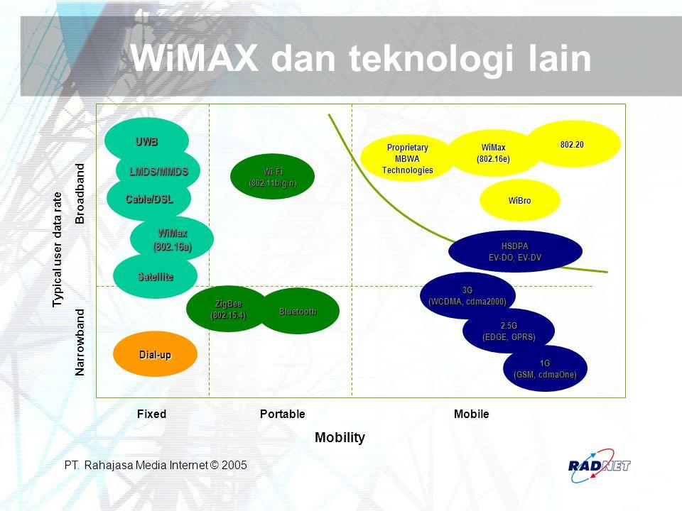 PT. Rahajasa Media Internet © 2005 WiMAX dan teknologi lain UWB Cable/DSL WiMax(802.16a) Dial-up Wi-Fi (802.11b/g/n) Bluetooth 3G (WCDMA, cdma2000) 2.