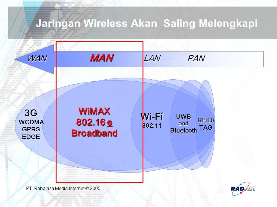PT. Rahajasa Media Internet © 2005 Jaringan Wireless Akan Saling Melengkapi WAN MAN LANPAN 3GWCDMAGPRSEDGE WiMAX 802.16 e Broadband Wi-Fi802.11 UWBand