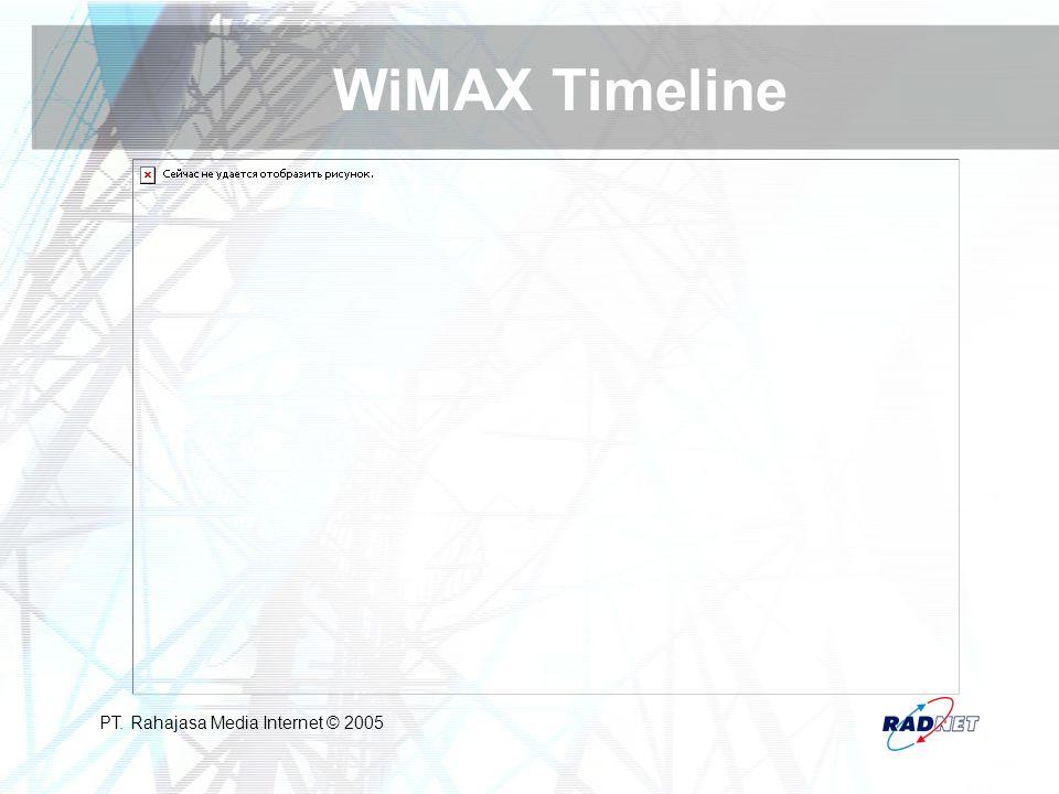 PT. Rahajasa Media Internet © 2005 WiMAX Timeline