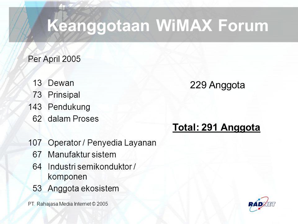 PT. Rahajasa Media Internet © 2005 Keanggotaan WiMAX Forum Per April 2005 13Dewan 73Prinsipal 143 Pendukung 62dalam Proses 107Operator / Penyedia Laya
