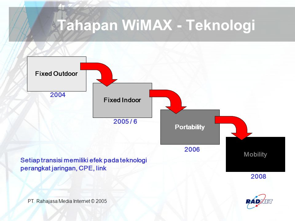 PT. Rahajasa Media Internet © 2005 Tahapan WiMAX - Teknologi Setiap transisi memiliki efek pada teknologi perangkat jaringan, CPE, link Fixed Outdoor