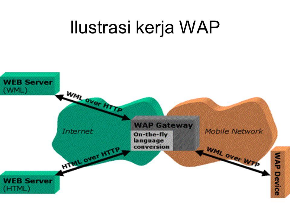 Ilustrasi kerja WAP