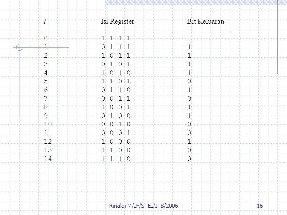 Rinaldi M/IF/STEI/ITB/200616 iIsi RegisterBit Keluaran 01 1 1 1 10 1 1 11 21 0 1 11 30 1 0 11 41 0 1 01 51 1 0 10 60 1 1 01 70 0 1 10 81 0 0 11 90 1 0