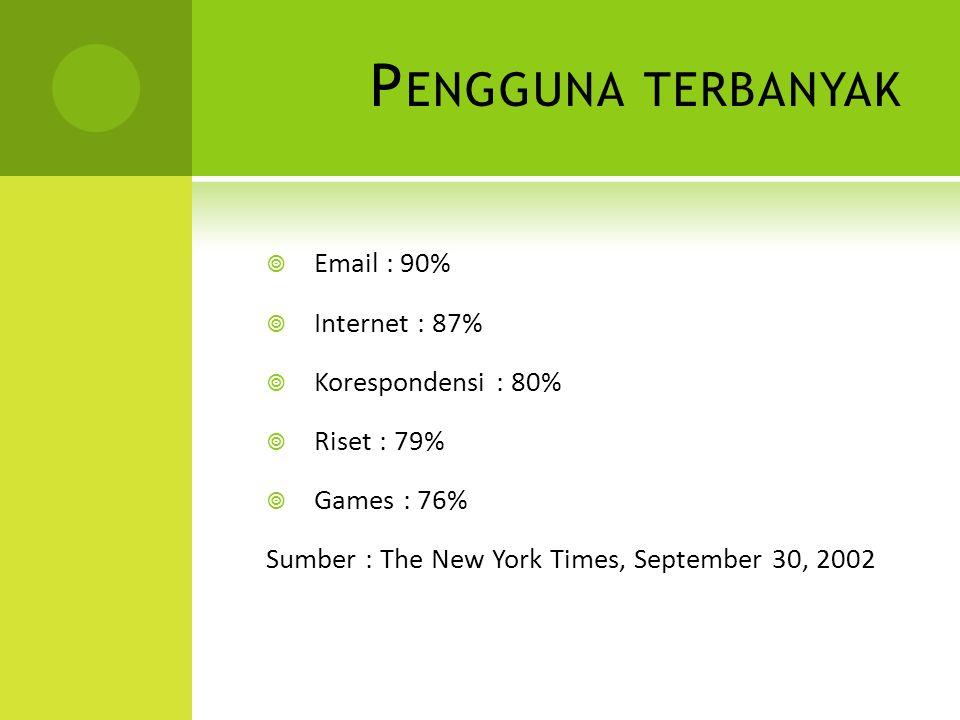 P ENGGUNA TERBANYAK  Email : 90%  Internet : 87%  Korespondensi : 80%  Riset : 79%  Games : 76% Sumber : The New York Times, September 30, 2002