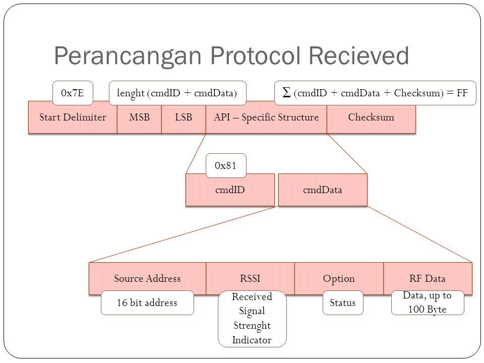 Perancangan Protocol Recieved Start Delimiter MSB LSB API – Specific Structure Checksum cmdID cmdData RSSI Source Address RF Data Option 0x7Elenght (c