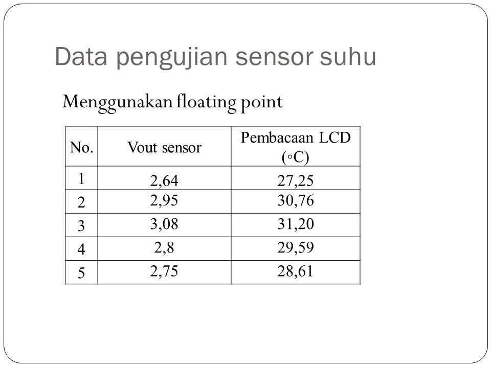 Data pengujian sensor suhu No.Vout sensor Pembacaan LCD (◦C) 1 2,6427,25 2 2,9530,76 3 3,0831,20 4 2,829,59 5 2,7528,61 Menggunakan floating point