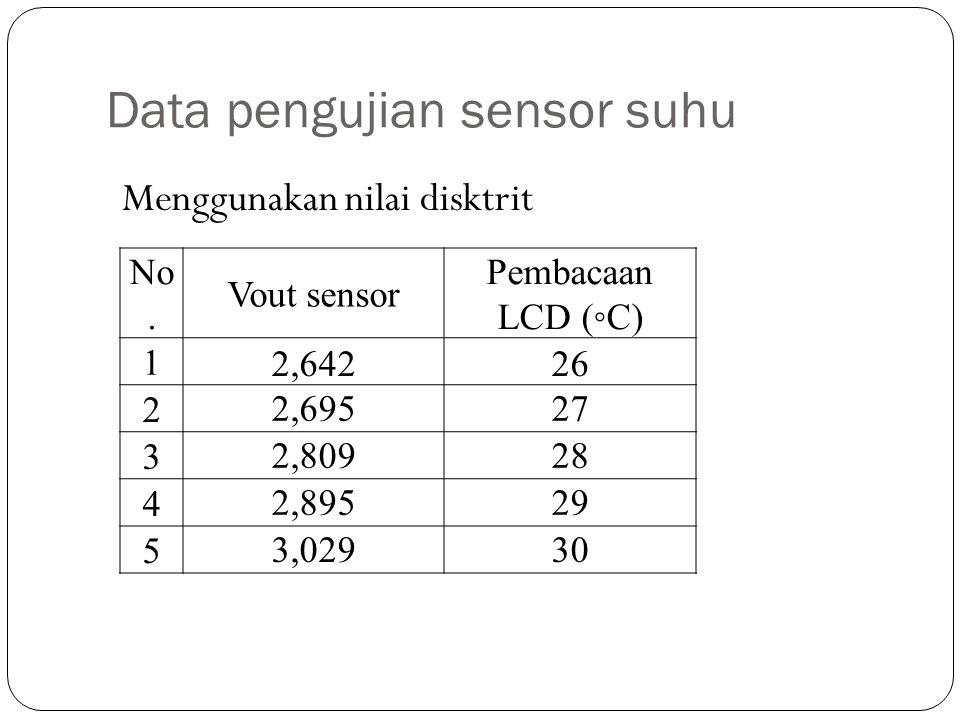 Data pengujian sensor suhu Menggunakan nilai disktrit No. Vout sensor Pembacaan LCD (◦C) 1 2,64226 2 2,69527 3 2,80928 4 2,89529 5 3,02930