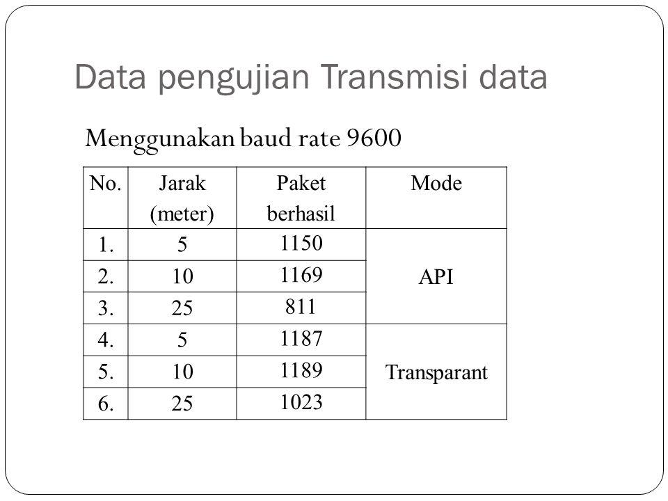 Data pengujian Transmisi data No. Jarak (meter) Paket berhasil Mode 1.5 1150 API 2.10 1169 3.25 811 4.5 1187 Transparant 5.10 1189 6.25 1023 Menggunak
