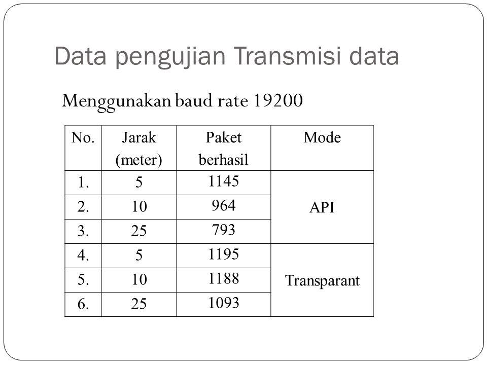 Data pengujian Transmisi data Menggunakan baud rate 19200 No. Jarak (meter) Paket berhasil Mode 1.5 1145 API 2.10 964 3.25 793 4.5 1195 Transparant 5.
