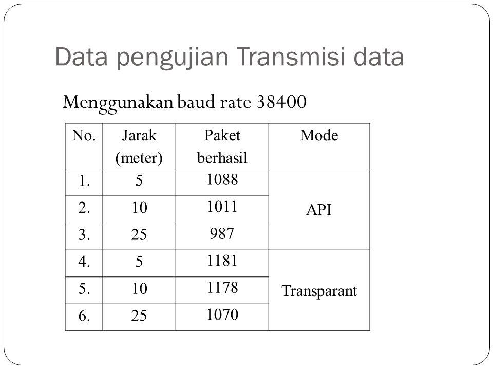 Data pengujian Transmisi data Menggunakan baud rate 38400 No. Jarak (meter) Paket berhasil Mode 1.5 1088 API 2.10 1011 3.25 987 4.5 1181 Transparant 5