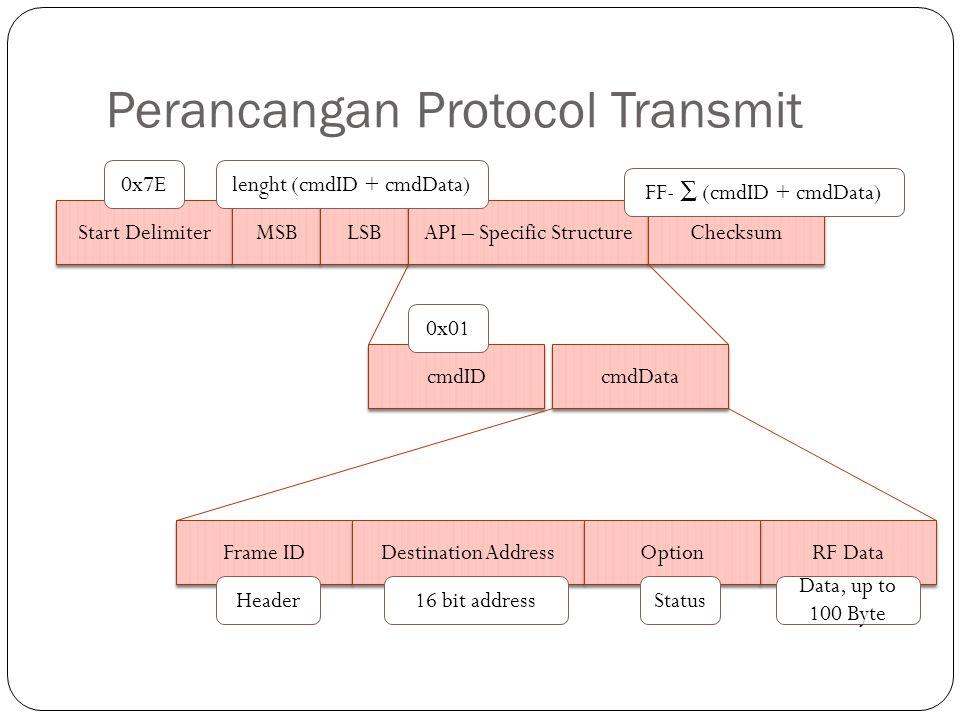 Perancangan Protocol Transmit Start Delimiter MSB LSB API – Specific Structure Checksum cmdID cmdData Frame ID Destination Address RF Data Option 0x7E