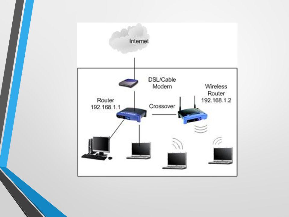 Fungsi AP 1.Mengatur supaya AP dapat berfungsi sebagai DHCP server ( membentuk IP Address) 2.
