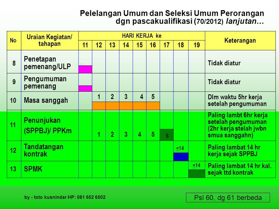 Pelelangan Umum dan Seleksi Umum Perorangan dgn pascakualifikasi ( 70/2012) lanjutan… No Uraian Kegiatan/ tahapan HARI KERJA ke Keterangan 11121213131