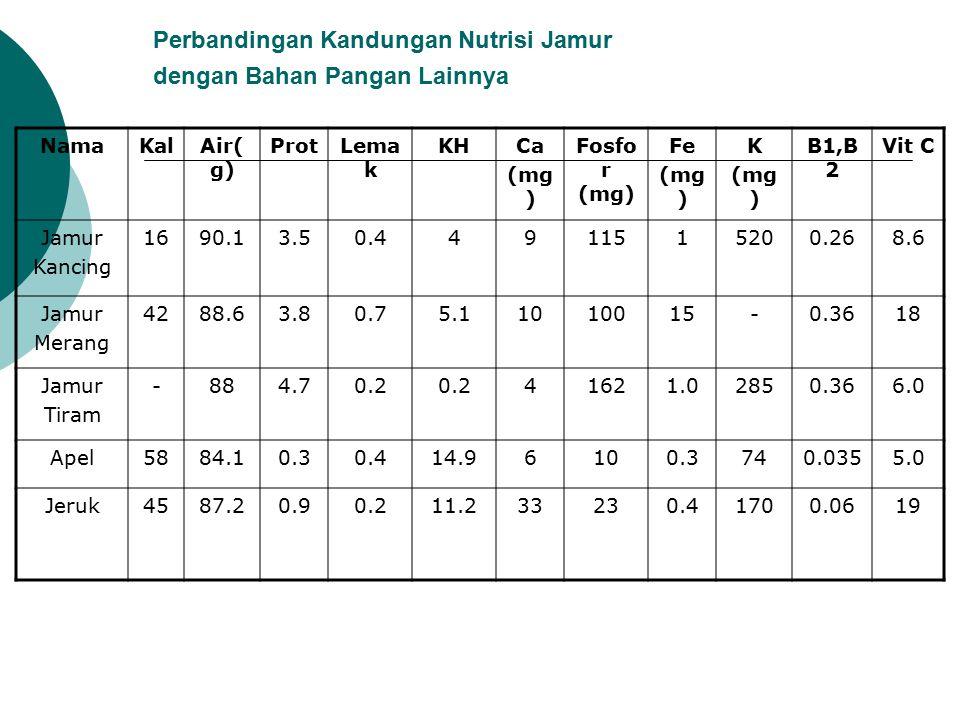 Perbandingan Kandungan Nutrisi Jamur dengan Bahan Pangan Lainnya NamaKalAir( g) ProtLema k KHCa (mg ) Fosfo r (mg) Fe (mg ) K (mg ) B1,B 2 Vit C Jamur