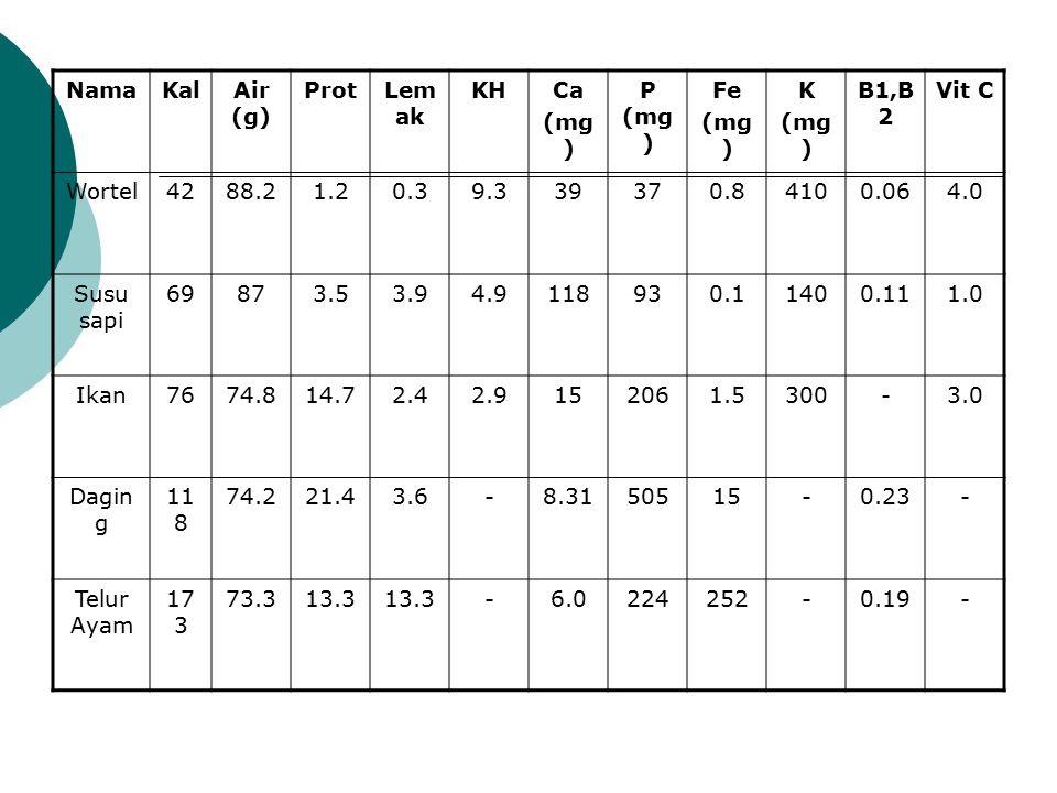 NamaKalAir (g) ProtLem ak KHCa (mg ) P (mg ) Fe (mg ) K (mg ) B1,B 2 Vit C Wortel4288.21.20.39.339370.84100.064.0 Susu sapi 69873.53.94.9118930.11400.