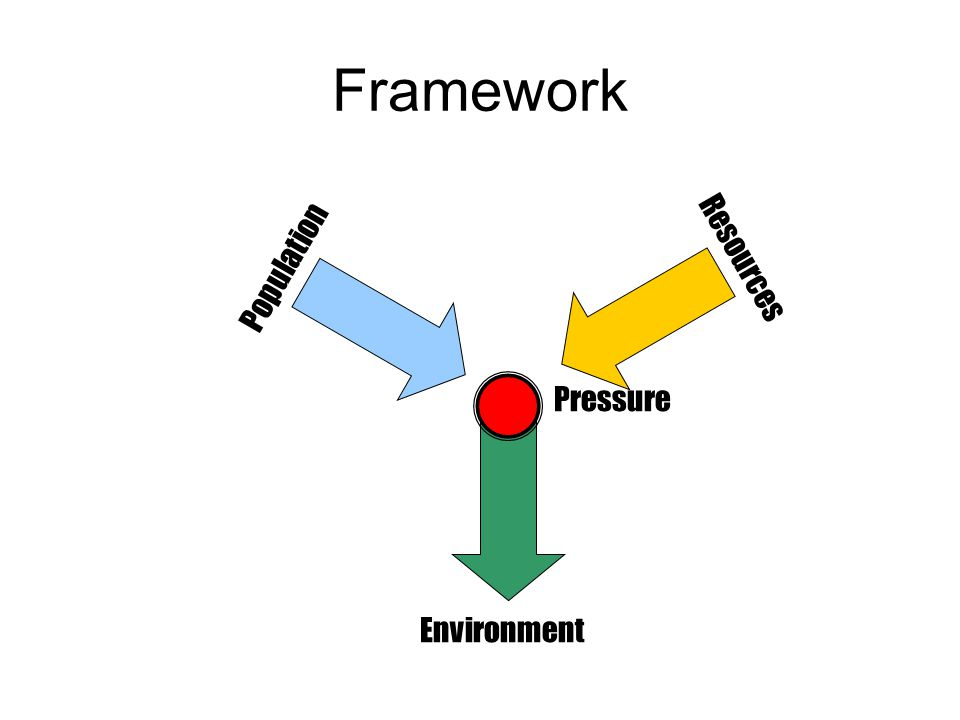 Framework Population Resources Environment Pressure