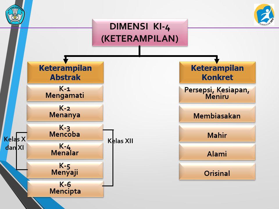 DIMENSI KI-4 (KETERAMPILAN) Keterampilan Abstrak K-1 Mengamati K-1 Mengamati K-2 Menanya K-2 Menanya K-3 Mencoba K-3 Mencoba K-4 Menalar K-4 Menalar K
