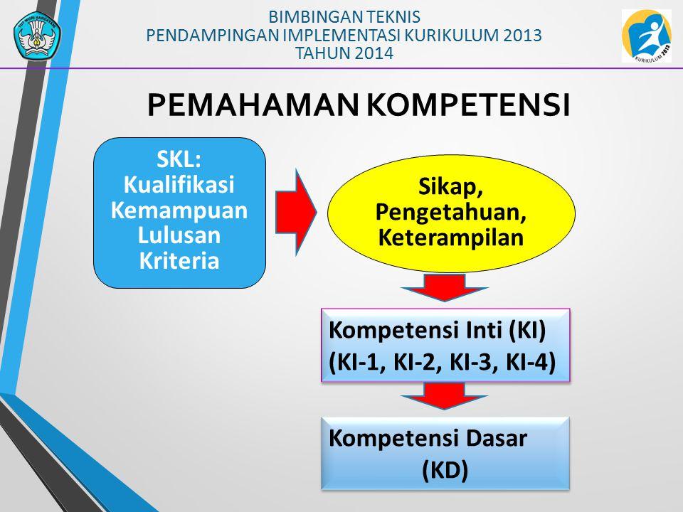 SKL, KI dan KD SKL (Permendibud No.