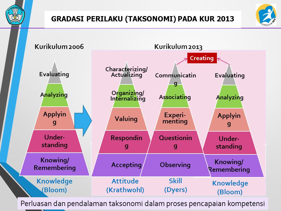 GRADASI PERILAKU (TAKSONOMI) PADA KUR 2013 Analyzing Evaluating Organizing/ Internalizing Characterizing/ Actualizing Associating Communicatin g Knowledge (Bloom) Skill (Dyers) Attitude (Krathwohl) Creating Analyzing Evaluating Knowledge (Bloom) Kurikulum 2006Kurikulum 2013 Perluasan dan pendalaman taksonomi dalam proses pencapaian kompetensi