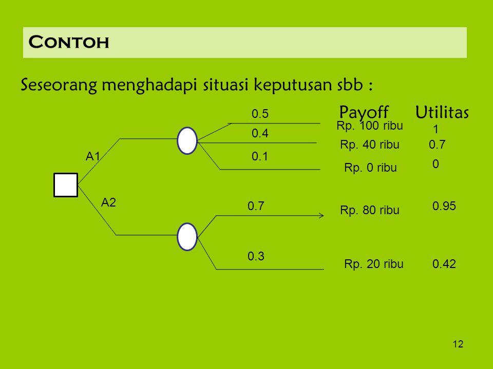 12 Contoh Seseorang menghadapi situasi keputusan sbb : Payoff Utilitas 0.4 A2 Rp. 100 ribu Rp. 40 ribu Rp. 0 ribu Rp. 80 ribu Rp. 20 ribu 0.5 0.7 0.1A