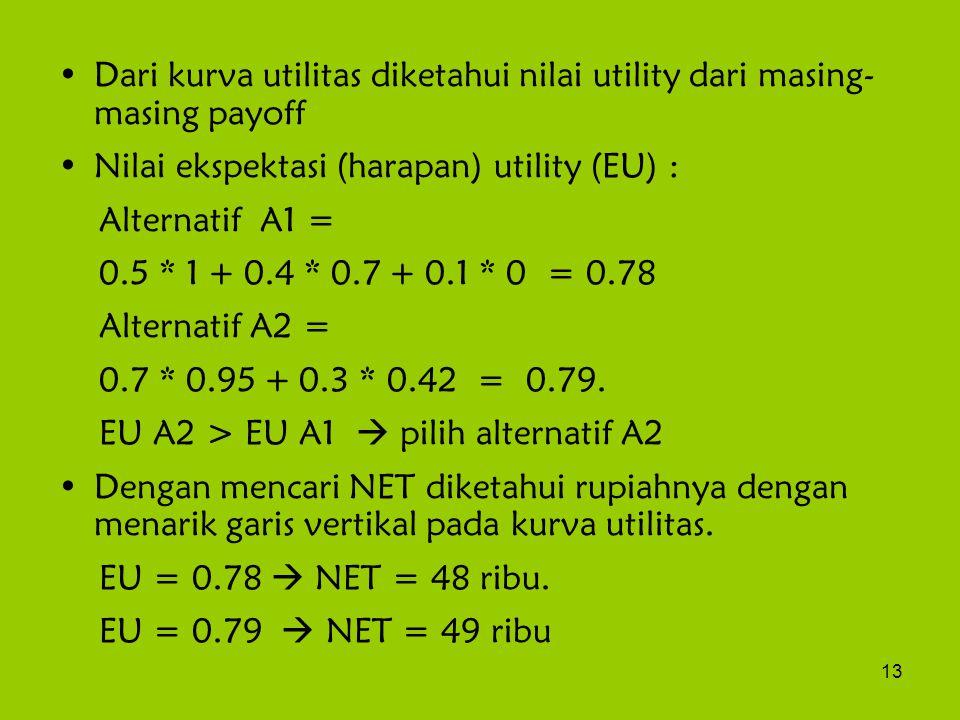13 Dari kurva utilitas diketahui nilai utility dari masing- masing payoff Nilai ekspektasi (harapan) utility (EU) : Alternatif A1 = 0.5 * 1 + 0.4 * 0.7 + 0.1 * 0 = 0.78 Alternatif A2 = 0.7 * 0.95 + 0.3 * 0.42 = 0.79.