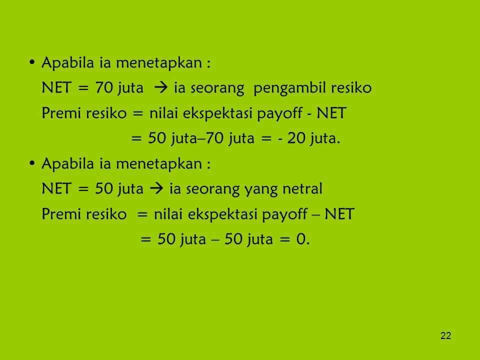 22 Apabila ia menetapkan : NET = 70 juta  ia seorang pengambil resiko Premi resiko = nilai ekspektasi payoff - NET = 50 juta–70 juta = - 20 juta.