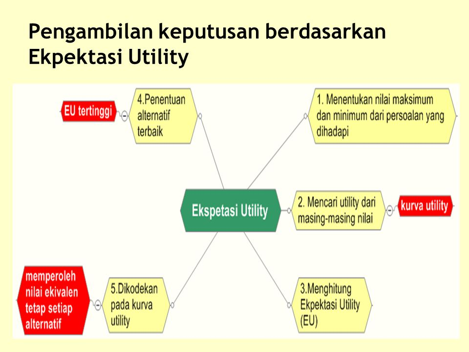 24 Pengambilan keputusan berdasarkan Ekpektasi Utility