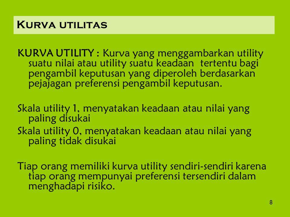 8 Kurva utilitas KURVA UTILITY : Kurva yang menggambarkan utility suatu nilai atau utility suatu keadaan tertentu bagi pengambil keputusan yang diperoleh berdasarkan pejajagan preferensi pengambil keputusan.