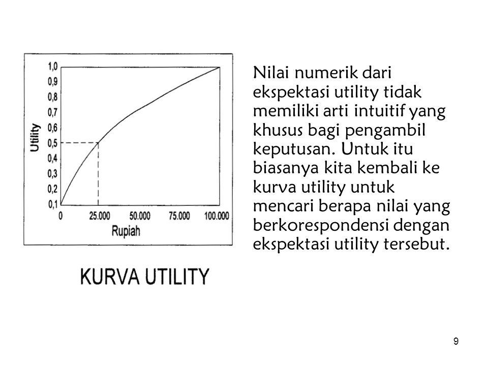 9 Nilai numerik dari ekspektasi utility tidak memiliki arti intuitif yang khusus bagi pengambil keputusan. Untuk itu biasanya kita kembali ke kurva ut