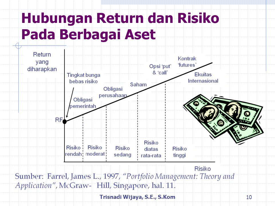 Hubungan Return dan Risiko Pada Berbagai Aset Trisnadi Wijaya, S.E., S.Kom 10