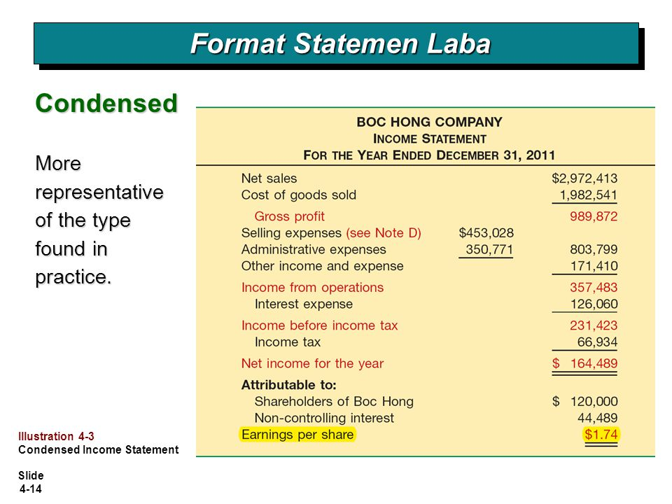 Slide 4-14 Format Statemen Laba Condensed More representative of the type found in practice. Illustration 4-3 Condensed Income Statement