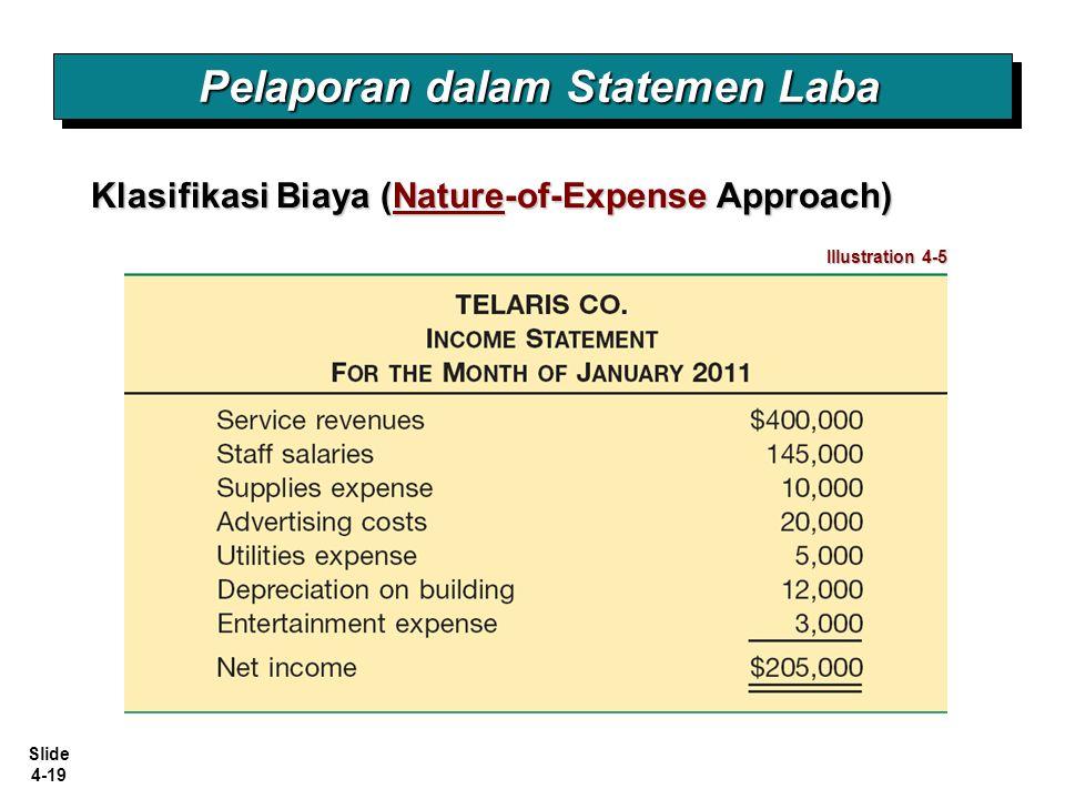 Slide 4-19 Pelaporan dalam Statemen Laba Klasifikasi Biaya (Nature-of-Expense Approach) Illustration 4-5