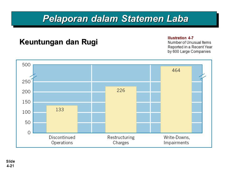 Slide 4-21 Illustration 4-7 Number of Unusual Items Reported in a Recent Year by 600 Large Companies Pelaporan dalam Statemen Laba Keuntungan dan Rugi