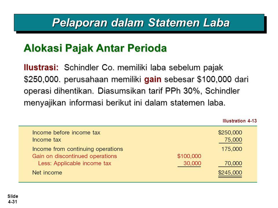 Slide 4-31 Ilustrasi: Schindler Co. memiliki laba sebelum pajak $250,000. perusahaan memiliki gain sebesar $100,000 dari operasi dihentikan. Diasumsik