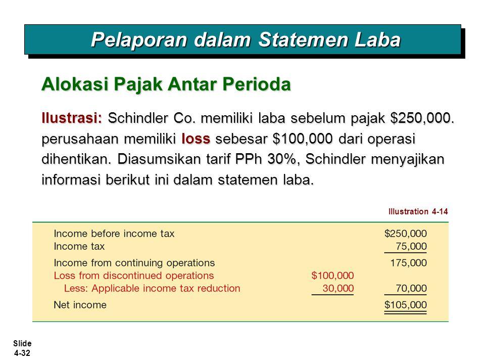 Slide 4-32 Ilustrasi: Schindler Co. memiliki laba sebelum pajak $250,000. perusahaan memiliki loss sebesar $100,000 dari operasi dihentikan. Diasumsik