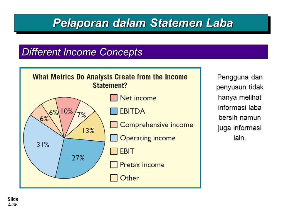 Slide 4-35 Different Income Concepts Pelaporan dalam Statemen Laba Pengguna dan penyusun tidak hanya melihat informasi laba bersih namun juga informas
