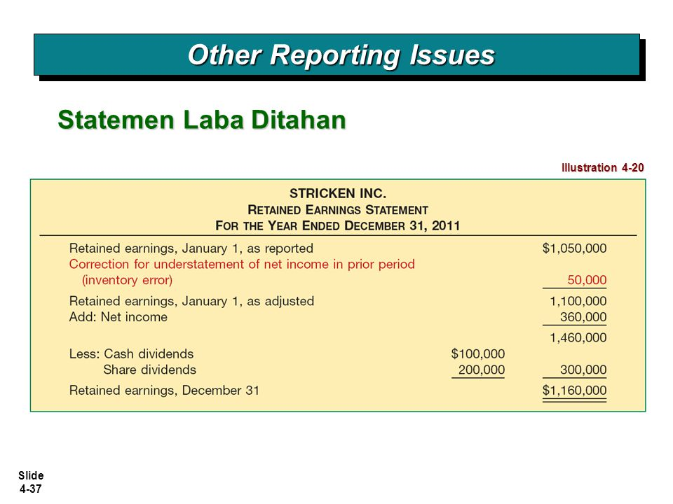 Slide 4-37 Statemen Laba Ditahan Other Reporting Issues Illustration 4-20