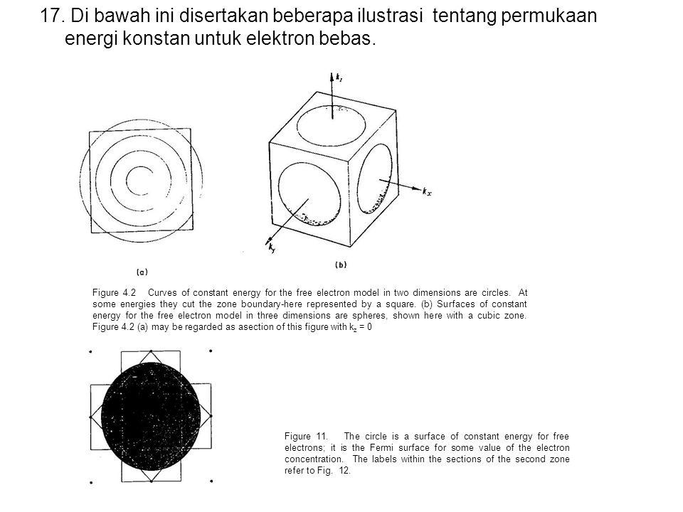 17. Di bawah ini disertakan beberapa ilustrasi tentang permukaan energi konstan untuk elektron bebas. Figure 4.2 Curves of constant energy for the fre