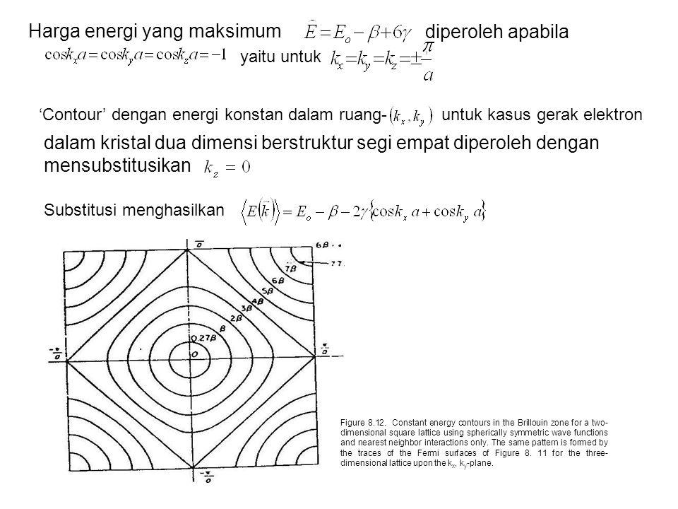 Harga energi yang maksimum diperoleh apabila, yaitu untuk 'Contour' dengan energi konstan dalam ruang-untuk kasus gerak elektron dalam kristal dua dimensi berstruktur segi empat diperoleh dengan mensubstitusikan Substitusi menghasilkan Figure 8.12.