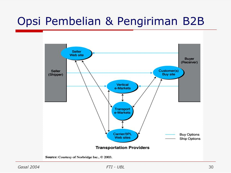 Gasal 2004FTI - UBL30 Opsi Pembelian & Pengiriman B2B