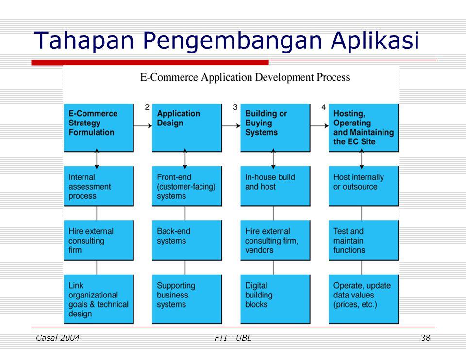 Gasal 2004FTI - UBL38 Tahapan Pengembangan Aplikasi