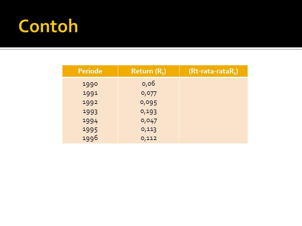 PeriodeReturn (R t )(Rt-rata-rataR t ) 1990 1991 1992 1993 1994 1995 1996 0,06 0,077 0,095 0,193 0,047 0,113 0,112