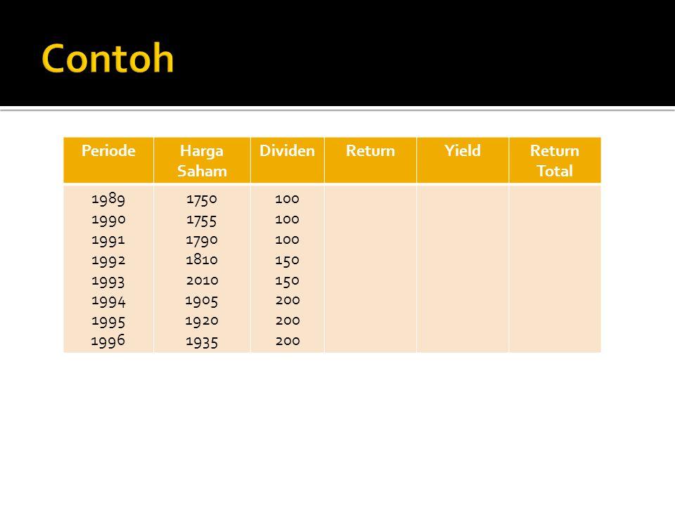 PeriodeHarga Saham DividenReturnYieldReturn Total 1989 1990 1991 1992 1993 1994 1995 1996 1750 1755 1790 1810 2010 1905 1920 1935 100 150 200